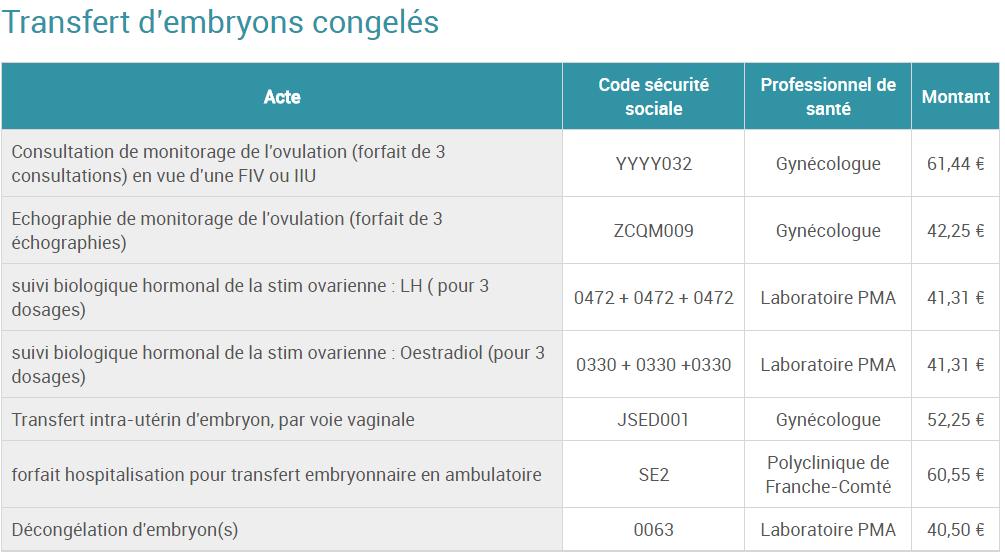 cout polyclinique franche comte TEC