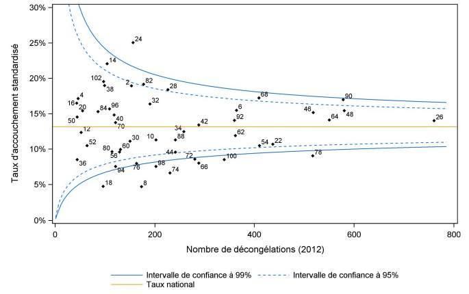 Les résultats des centres de PMA 2012 par l'agence de Biomédecine